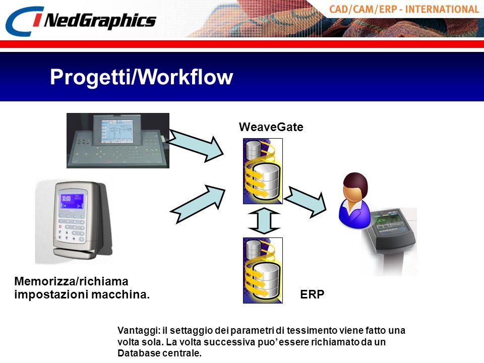 WeaveGate ERP Progetti/Workflow Memorizza/richiama impostazioni macchina. Vantaggi: il settaggio dei parametri di tessimento viene fatto una volta sol