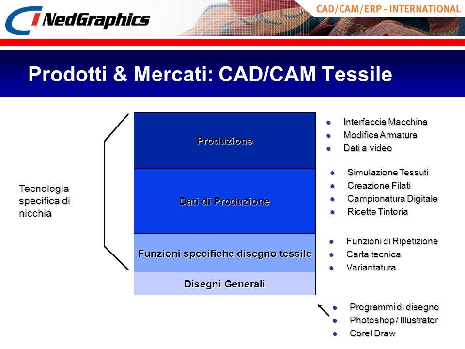 Prodotti & Mercati: CAD/CAM Tessile Produzione l Interfaccia Macchina l Modifica Armatura l Dati a video Dati di Produzione l Simulazione Tessuti l Cr
