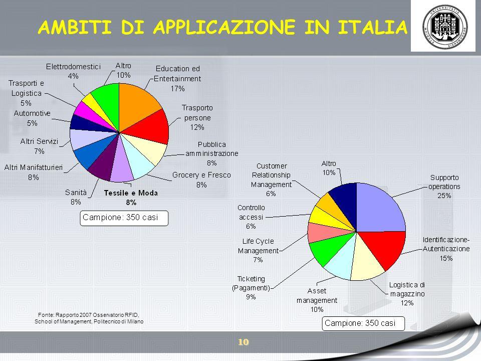 10 AMBITI DI APPLICAZIONE IN ITALIA Fonte: Rapporto 2007 Osservatorio RFID, School of Management, Politecnico di Milano