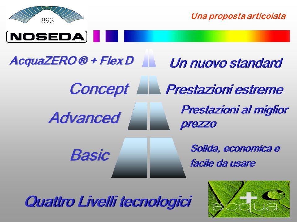 HPF-HS Il Massimo Flusso Ammesso Tecnologia unica – HPF-HS Tecnologia HPF-HS