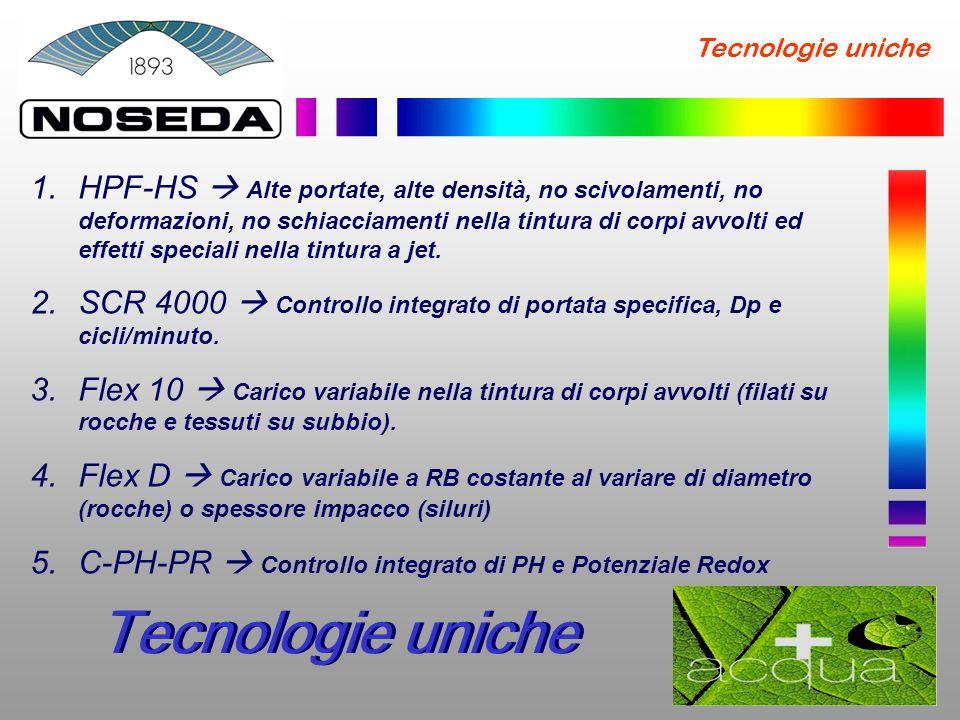 Tecnologie uniche Tecnologie Uniche 6.AcquaZERO Rapporto di bagno minimo assoluto e costante anche al variare del carico.