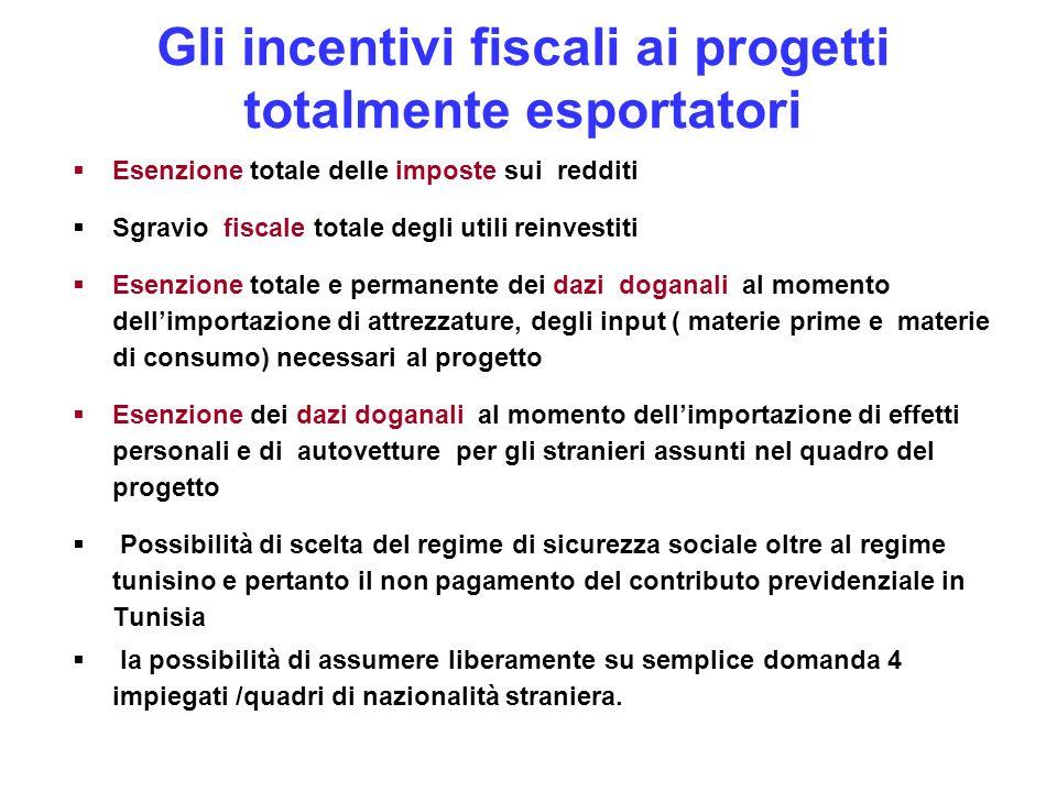 Gli incentivi fiscali ai progetti totalmente esportatori Esenzione totale delle imposte sui redditi Sgravio fiscale totale degli utili reinvestiti Ese