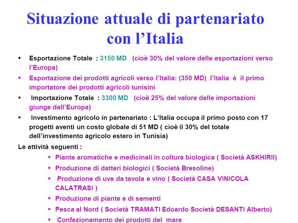Situazione attuale di partenariato con lItalia Esportazione Totale : 3150 MD (cioè 30% del valore delle esportazioni verso lEuropa) Esportazione dei p