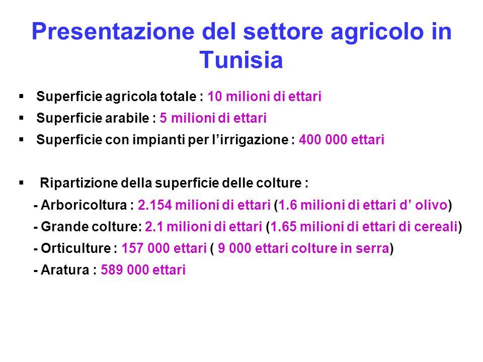 Presentazione del settore agricolo in Tunisia Superficie agricola totale : 10 milioni di ettari Superficie arabile : 5 milioni di ettari Superficie co