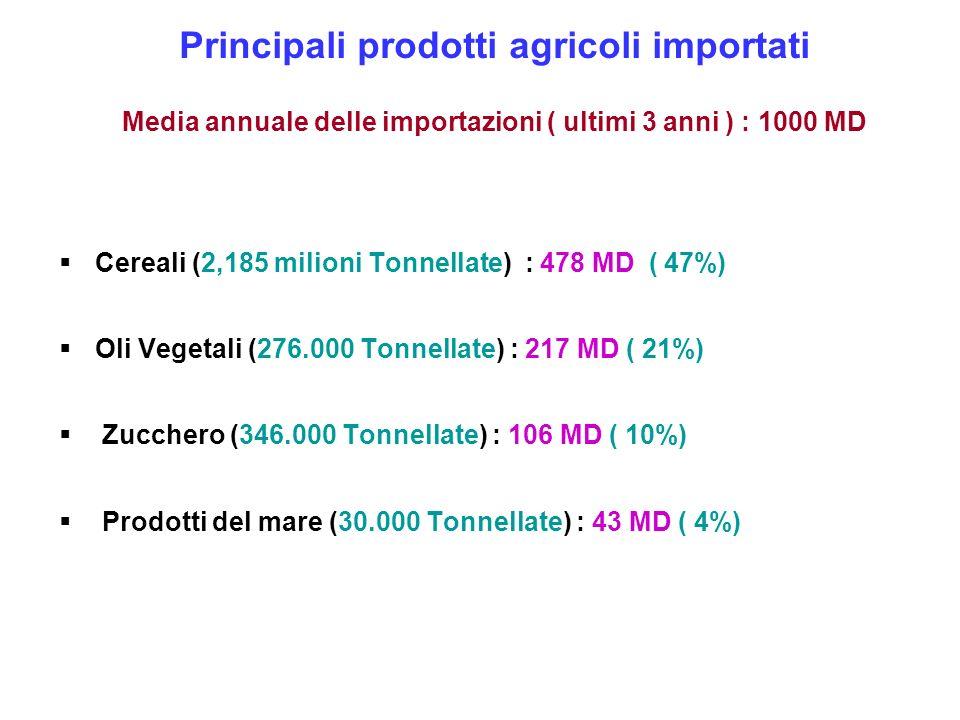 Principali prodotti agricoli importati Media annuale delle importazioni ( ultimi 3 anni ) : 1000 MD Cereali (2,185 milioni Tonnellate) : 478 MD ( 47%)