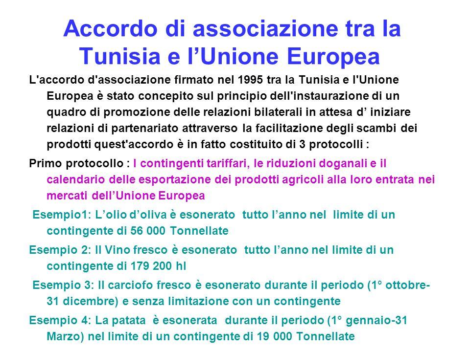 Accordo di associazione tra la Tunisia e lUnione Europea L'accordo d'associazione firmato nel 1995 tra la Tunisia e l'Unione Europea è stato concepito