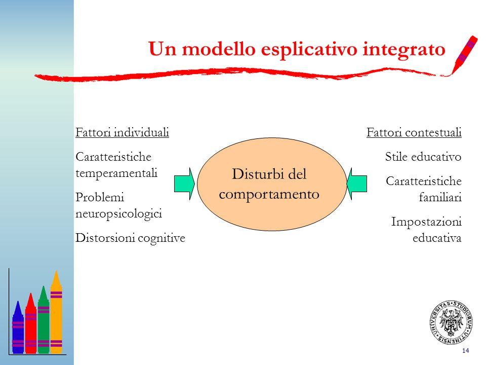 14 Un modello esplicativo integrato Disturbi del comportamento Fattori individuali Caratteristiche temperamentali Problemi neuropsicologici Distorsion