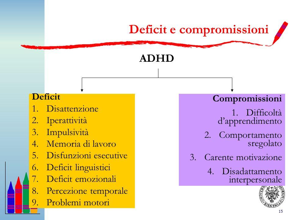 15 Deficit e compromissioni ADHD Deficit 1.Disattenzione 2.Iperattività 3.Impulsività 4.Memoria di lavoro 5.Disfunzioni esecutive 6.Deficit linguistic