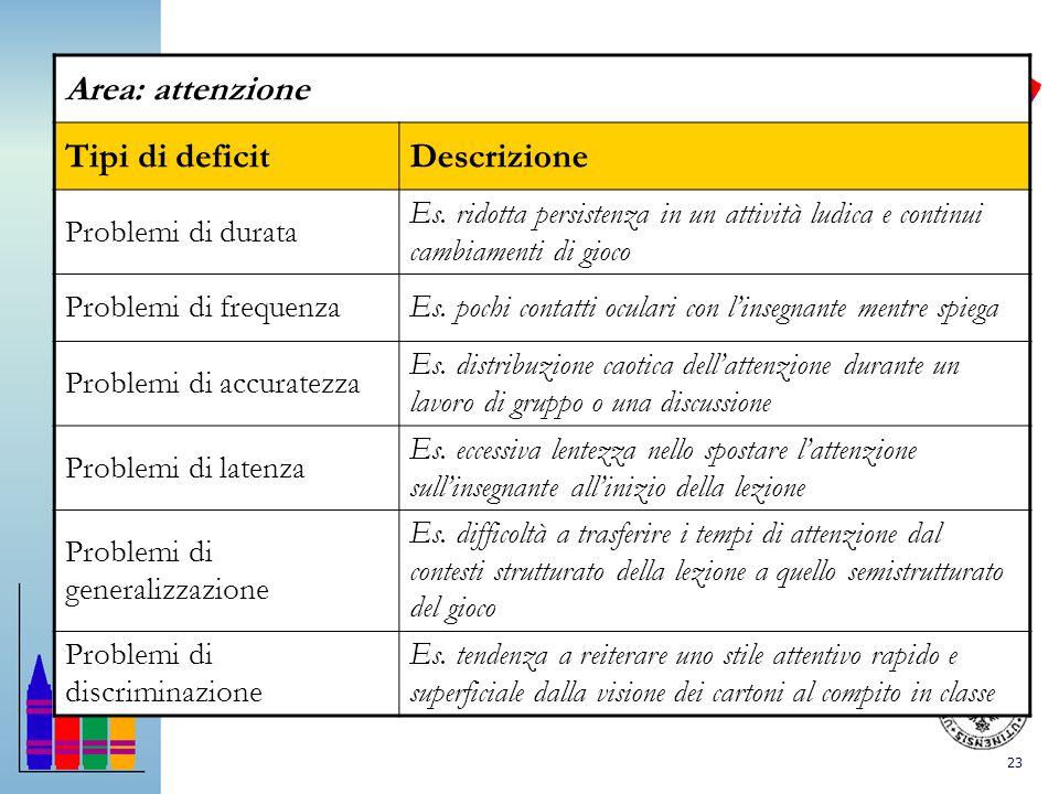 23 Area: attenzione Tipi di deficitDescrizione Problemi di durata Es. ridotta persistenza in un attività ludica e continui cambiamenti di gioco Proble