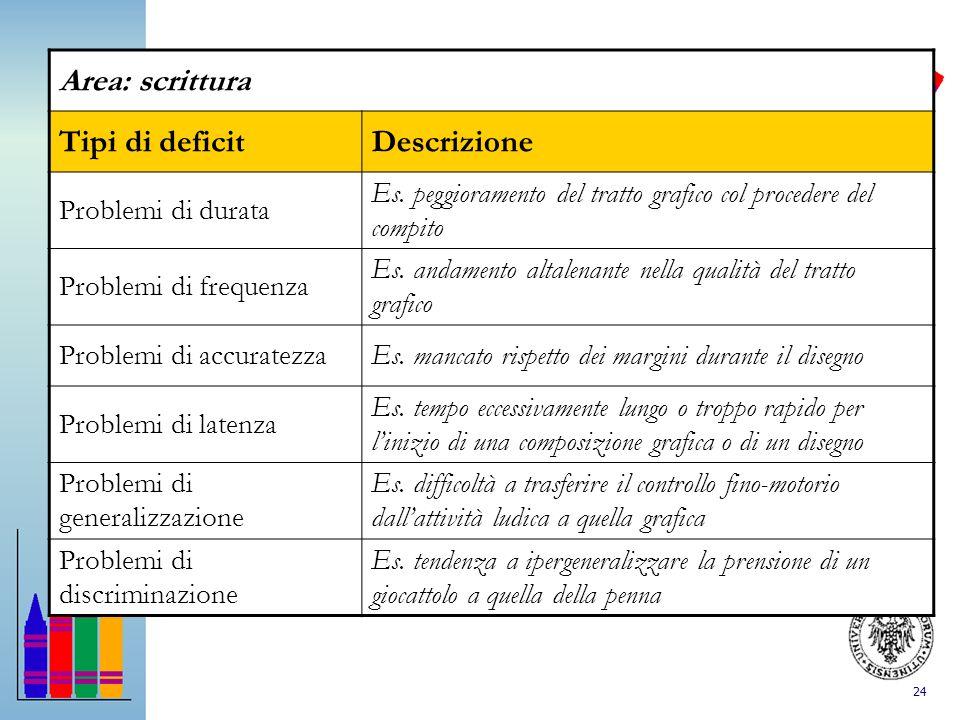 24 Area: scrittura Tipi di deficitDescrizione Problemi di durata Es. peggioramento del tratto grafico col procedere del compito Problemi di frequenza