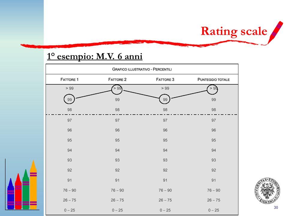 30 1° esempio: M.V. 6 anni Rating scale