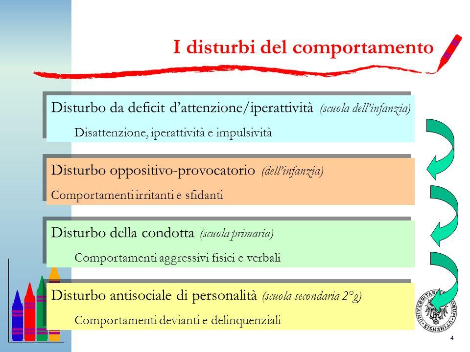 4 I disturbi del comportamento Disturbo da deficit dattenzione/iperattività (scuola dellinfanzia) Disattenzione, iperattività e impulsività Disturbo d