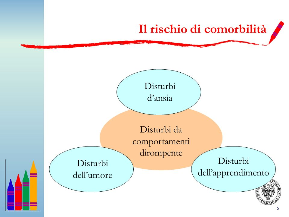 5 Il rischio di comorbilità Disturbi dansia Disturbi dellumore Disturbi dellapprendimento Disturbi da comportamenti dirompente