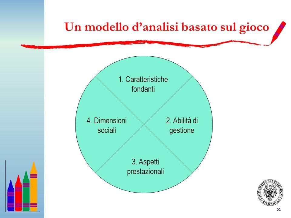61 Un modello danalisi basato sul gioco 1. Caratteristiche fondanti 2. Abilità di gestione 4. Dimensioni sociali 3. Aspetti prestazionali