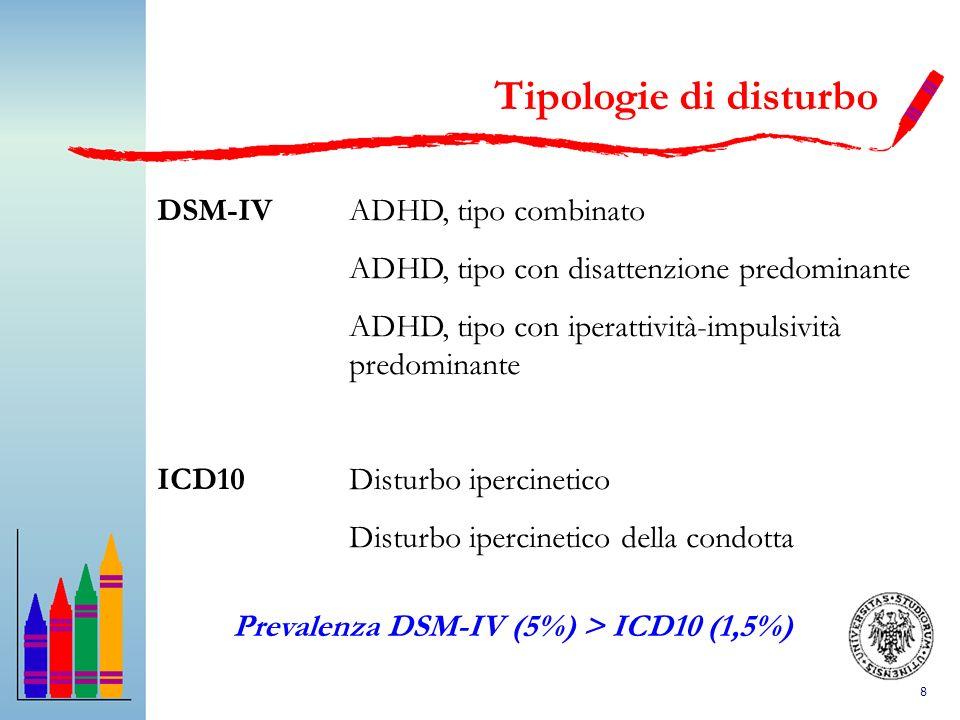 8 DSM-IVADHD, tipo combinato ADHD, tipo con disattenzione predominante ADHD, tipo con iperattività-impulsività predominante ICD10Disturbo ipercinetico