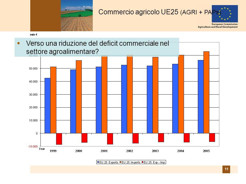 11 Commercio agricolo UE25 (AGRI + PAPs) Verso una riduzione del deficit commerciale nel settore agroalimentare