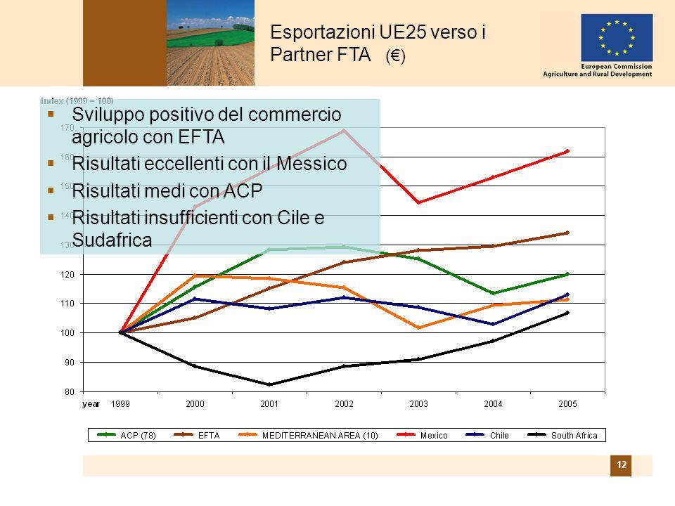 12 Esportazioni UE25 verso i Partner FTA () Sviluppo positivo del commercio agricolo con EFTA Risultati eccellenti con il Messico Risultati medi con ACP Risultati insufficienti con Cile e Sudafrica