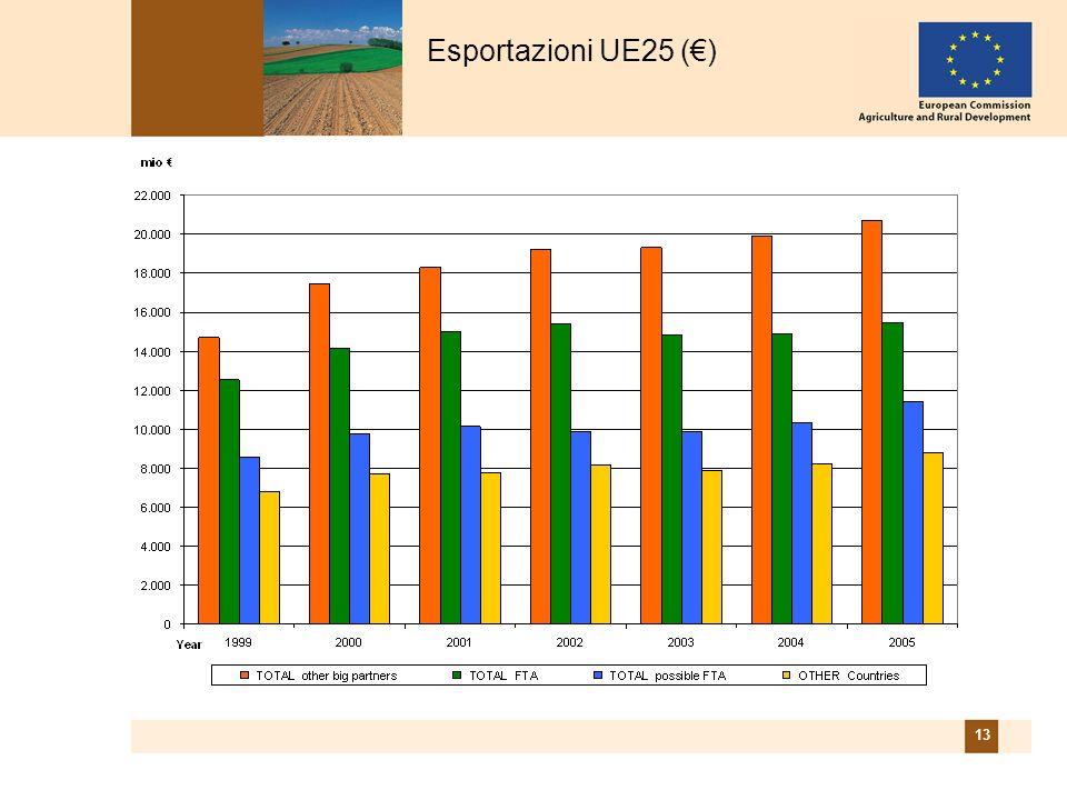 13 Esportazioni UE25 ()