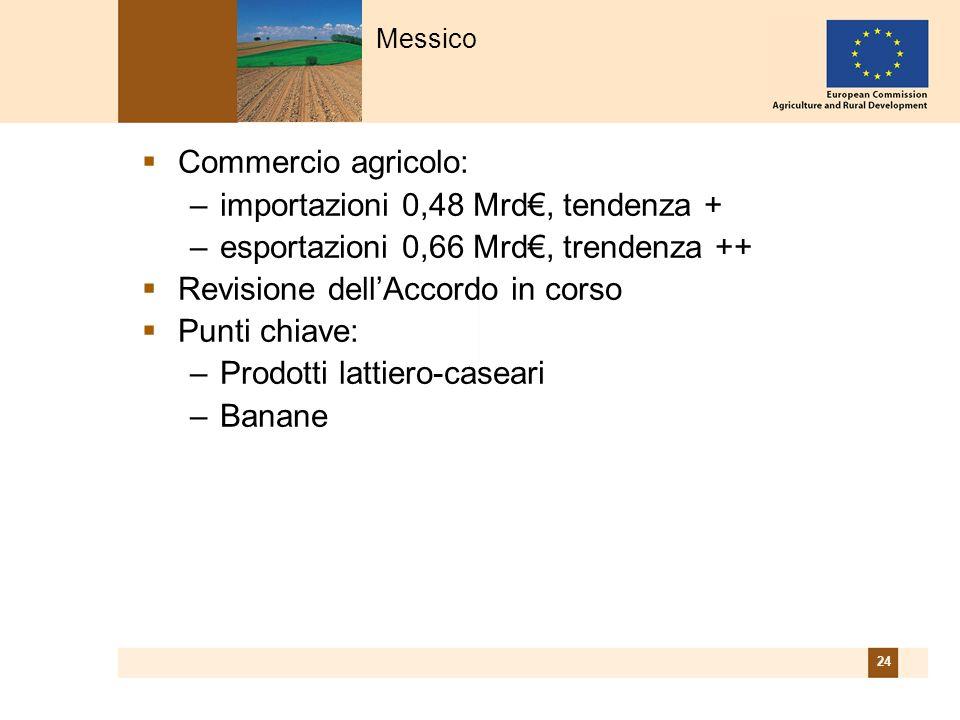 24 Commercio agricolo: –importazioni 0,48 Mrd, tendenza + –esportazioni 0,66 Mrd, trendenza ++ Revisione dellAccordo in corso Punti chiave: –Prodotti lattiero-caseari –Banane Messico