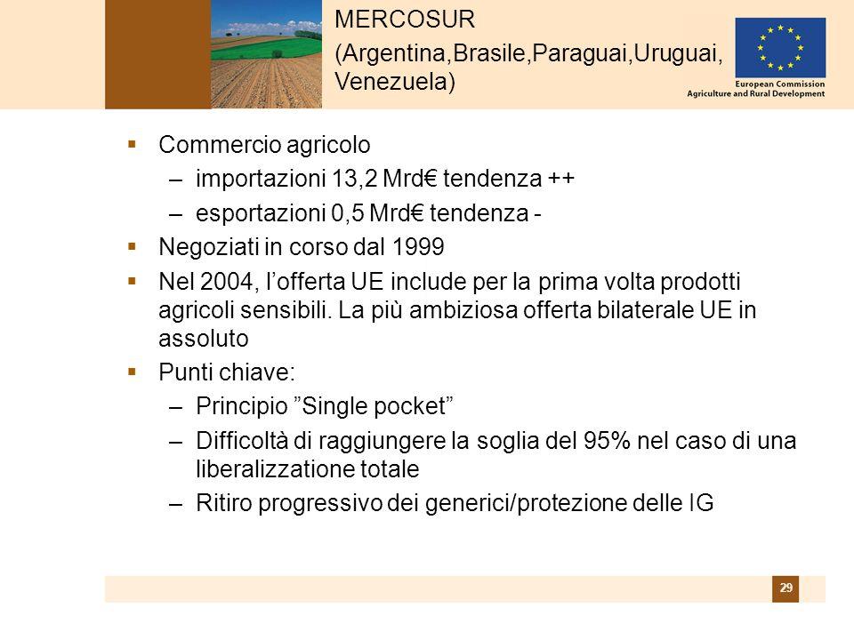 29 Commercio agricolo –importazioni 13,2 Mrd tendenza ++ –esportazioni 0,5 Mrd tendenza - Negoziati in corso dal 1999 Nel 2004, lofferta UE include per la prima volta prodotti agricoli sensibili.