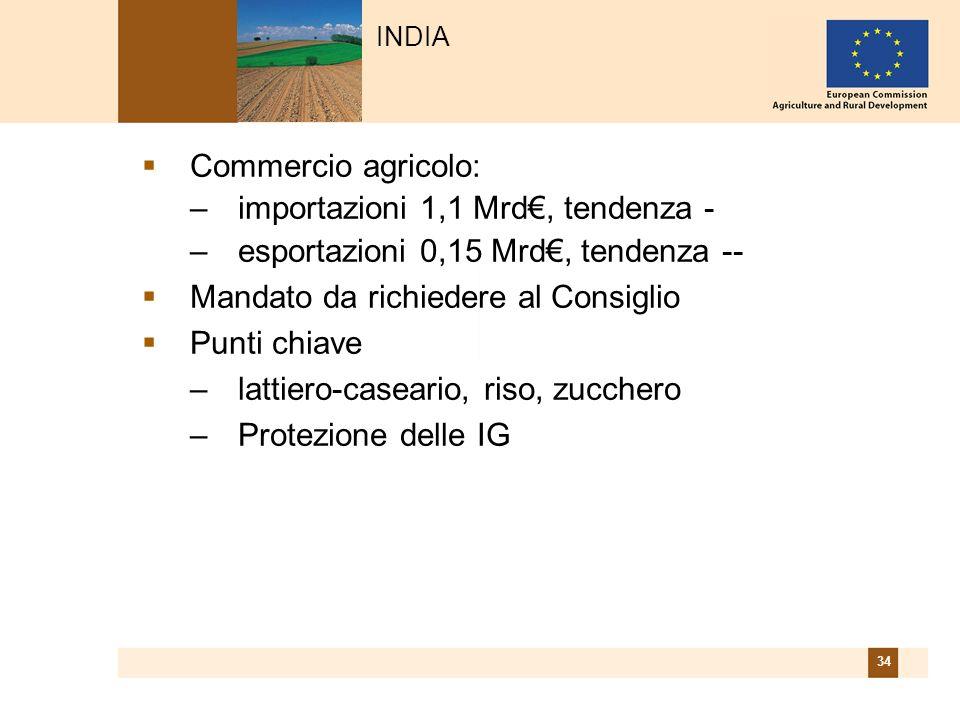 34 Commercio agricolo: –importazioni 1,1 Mrd, tendenza - –esportazioni 0,15 Mrd, tendenza -- Mandato da richiedere al Consiglio Punti chiave –lattiero-caseario, riso, zucchero –Protezione delle IG INDIA