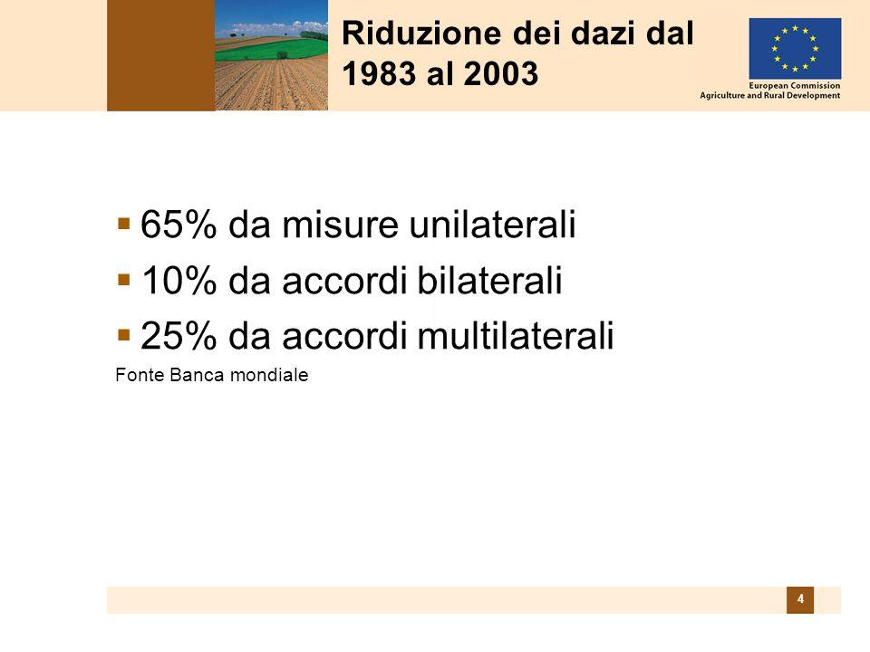 4 65% da misure unilaterali 10% da accordi bilaterali 25% da accordi multilaterali Fonte Banca mondiale Riduzione dei dazi dal 1983 al 2003