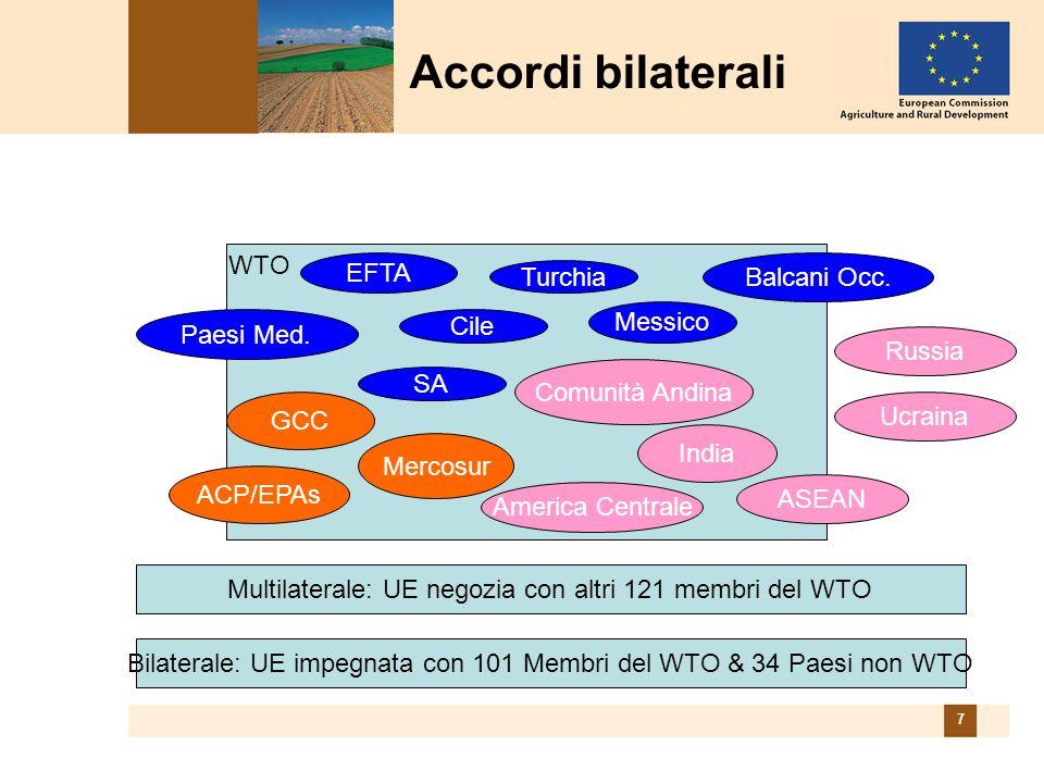 8 Il commercio con i partners attuali e futuri dellUE rappresenta: 50% del totale del commercio dellUE 49% delle esportazioni agricole dellUE 70% delle importazioni agricole dellUE Accordi bilaterali NB: Includendo tutte le misure unilaterali, bilaterali e multilaterali
