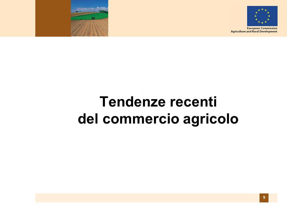 10 Indici del commercio tra lUE25 e il resto del Mondo (AGRI + PAPs) Tendenze molto positive per importazioni ed esportazioni Buoni risultati per le esportazioni in 2003-2005 Miglioramento dellexport malgrado il cambio -$