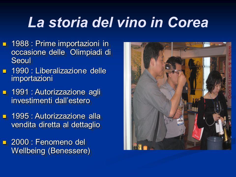 La storia del vino in Corea 1990 : Liberalizazione delle importazioni 1990 : Liberalizazione delle importazioni 1988 : Prime importazioni in occasione