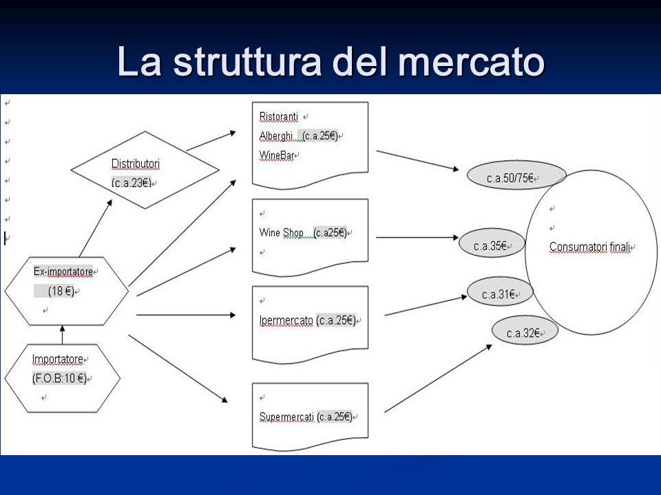 La struttura del mercato