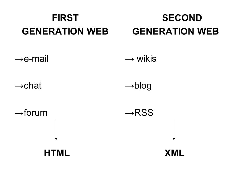 FIRST GENERATION WEB e-mail chat forum HTML SECOND GENERATION WEB wikis blog RSS XML