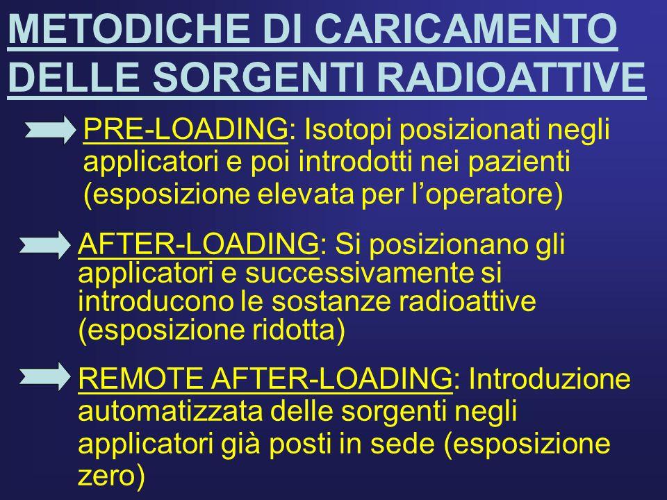 METODICHE DI CARICAMENTO DELLE SORGENTI RADIOATTIVE PRE-LOADING: Isotopi posizionati negli applicatori e poi introdotti nei pazienti (esposizione elev
