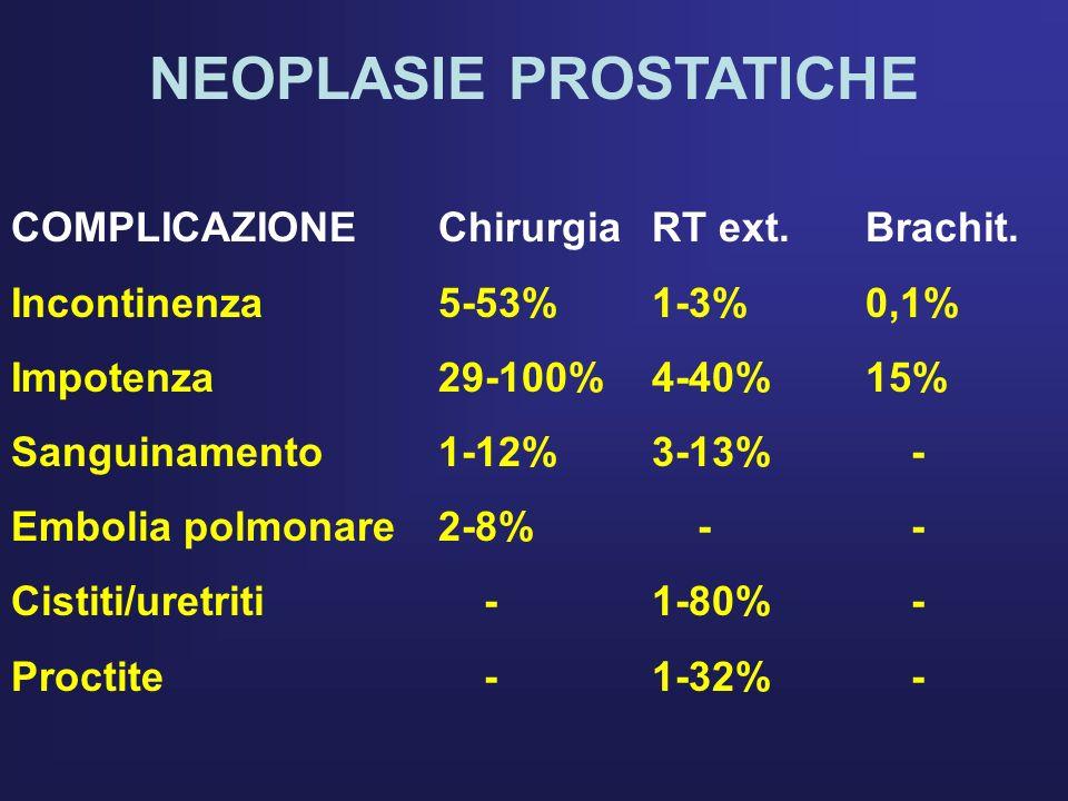 NEOPLASIE PROSTATICHE COMPLICAZIONEChirurgiaRT ext.Brachit. Incontinenza5-53%1-3%0,1% Impotenza29-100%4-40%15% Sanguinamento1-12%3-13% - Embolia polmo