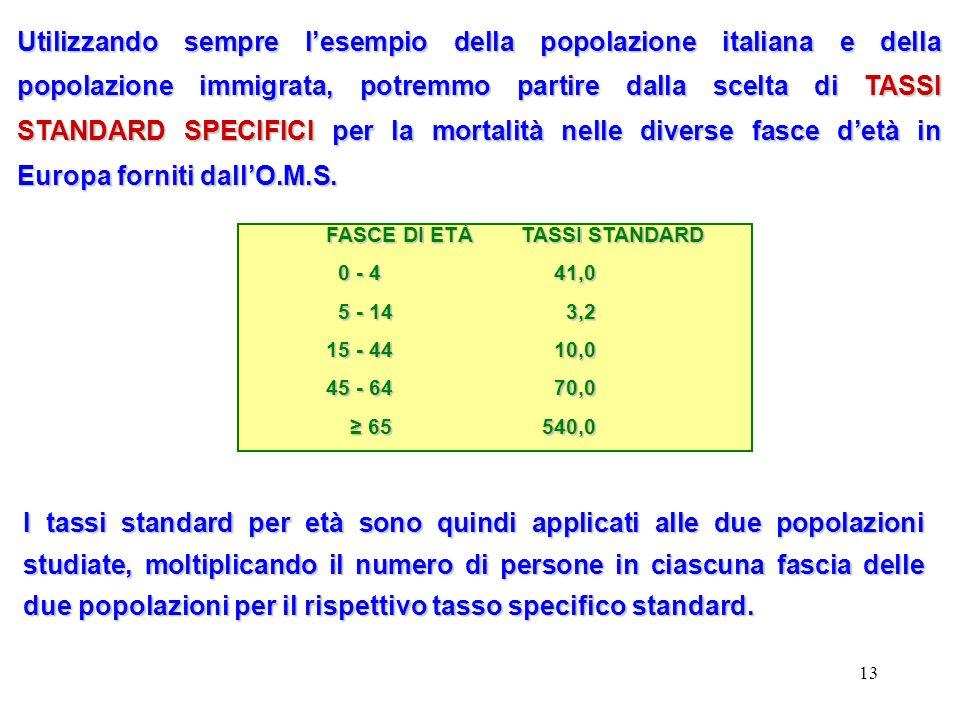 13 Utilizzando sempre lesempio della popolazione italiana e della popolazione immigrata, potremmo partire dalla scelta di TASSI STANDARD SPECIFICI per