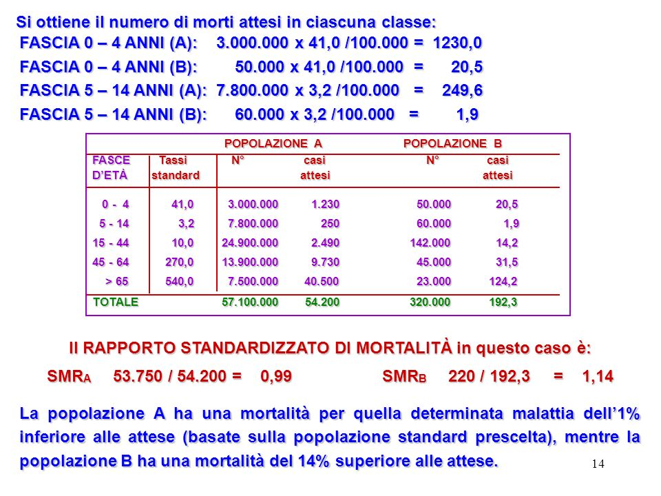 14 Si ottiene il numero di morti attesi in ciascuna classe: FASCIA 0 – 4 ANNI (A): 3.000.000 x 41,0 /100.000 = 1230,0 FASCIA 0 – 4 ANNI (B): 50.000 x