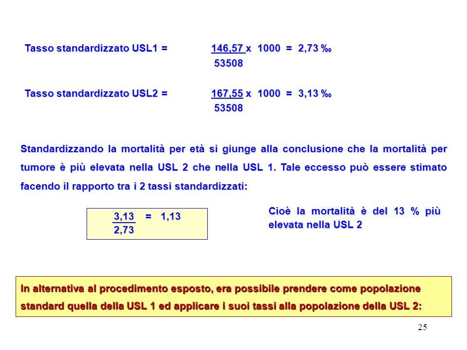 25 Tasso standardizzato USL1 = 146,57 x 1000 = 2,73 Tasso standardizzato USL1 = 146,57 x 1000 = 2,73 53508 53508 Tasso standardizzato USL2 = 167,55 x