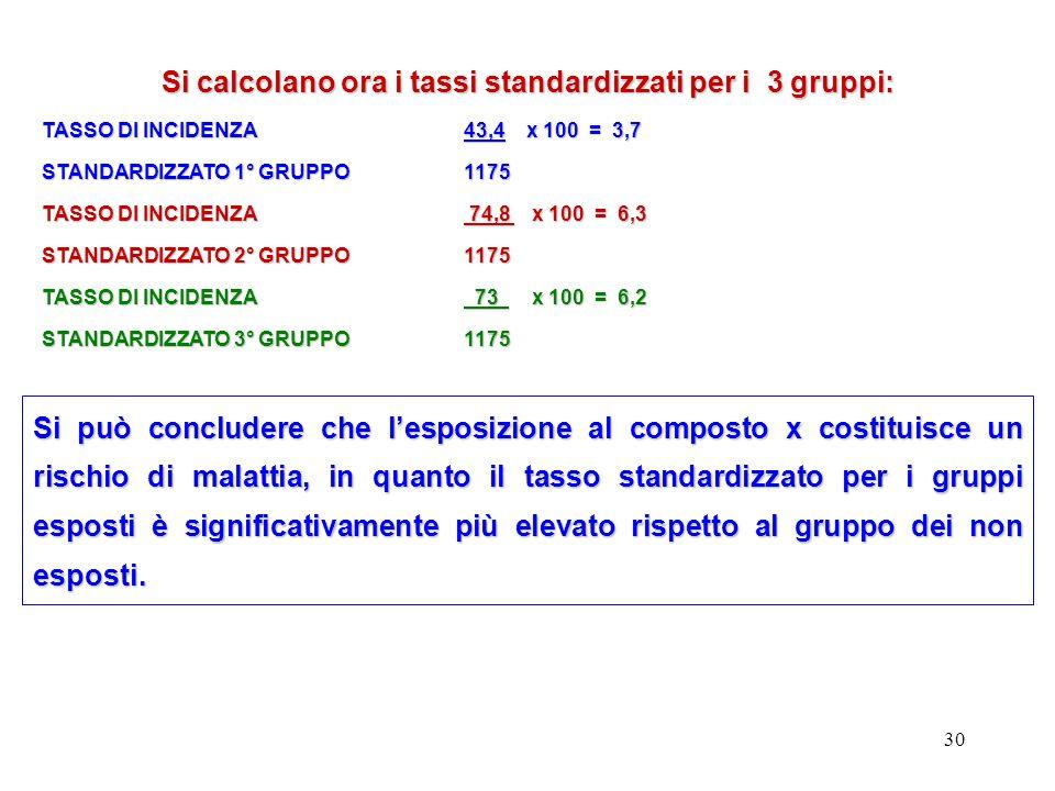 30 Si calcolano ora i tassi standardizzati per i 3 gruppi: TASSO DI INCIDENZA43,4 x 100 = 3,7 STANDARDIZZATO 1° GRUPPO1175 TASSO DI INCIDENZA 74,8 x 1