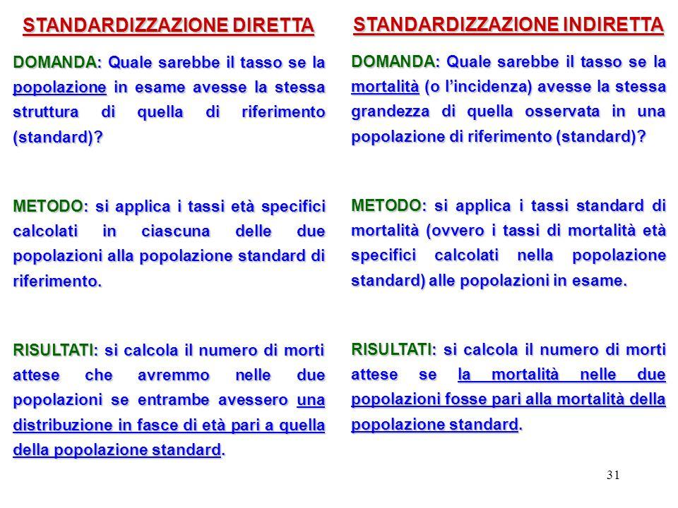 31 STANDARDIZZAZIONE DIRETTA DOMANDA: Quale sarebbe il tasso se la popolazione in esame avesse la stessa struttura di quella di riferimento (standard)