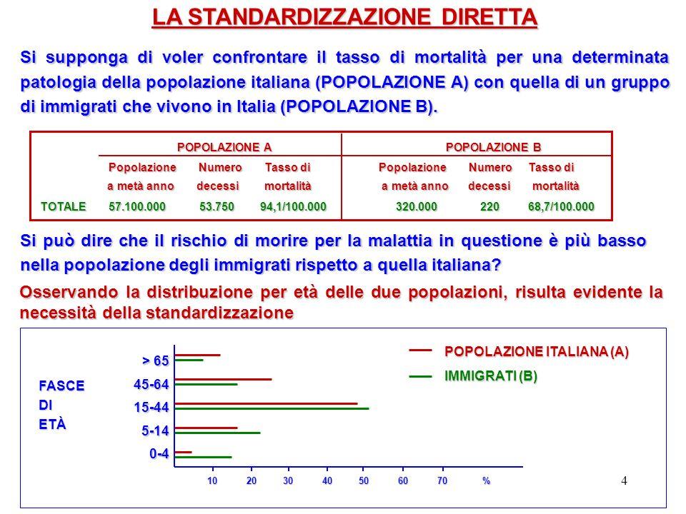 4 LA STANDARDIZZAZIONE DIRETTA Si supponga di voler confrontare il tasso di mortalità per una determinata patologia della popolazione italiana (POPOLA
