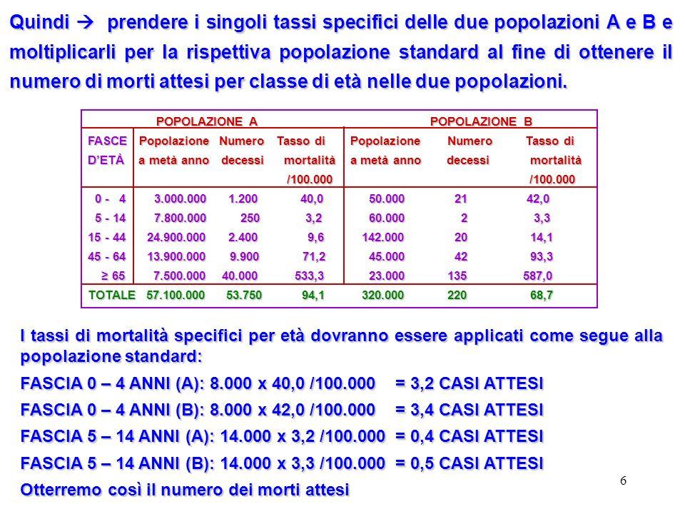 6 Quindi prendere i singoli tassi specifici delle due popolazioni A e B e moltiplicarli per la rispettiva popolazione standard al fine di ottenere il
