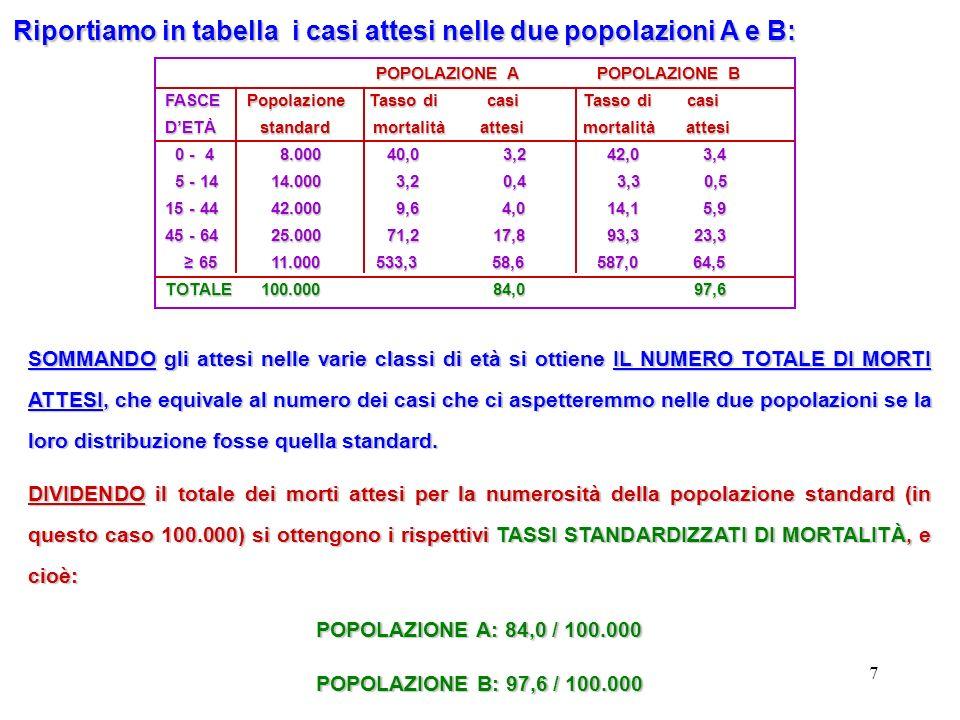 7 POPOLAZIONE A POPOLAZIONE B POPOLAZIONE A POPOLAZIONE B FASCE Popolazione Tasso di casi Tasso di casi DETÀ standard mortalità attesi mortalità attes