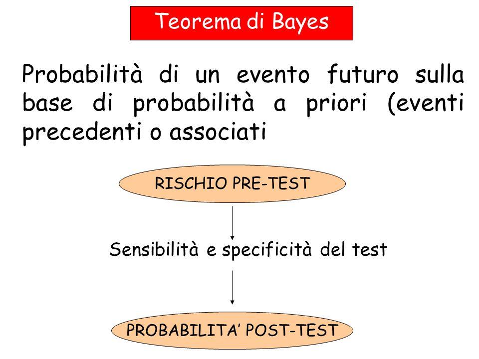 Teorema di Bayes Probabilità di un evento futuro sulla base di probabilità a priori (eventi precedenti o associati RISCHIO PRE-TEST Sensibilità e spec