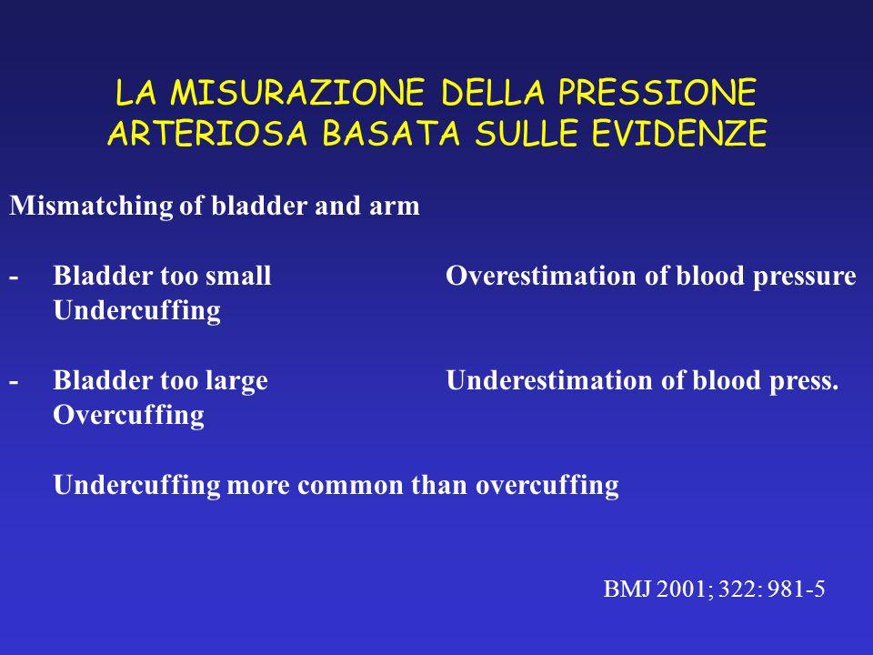 LA MISURAZIONE DELLA PRESSIONE ARTERIOSA BASATA SULLE EVIDENZE BMJ 2001; 322: 981-5 Mismatching of bladder and arm - Bladder too smallOverestimation o
