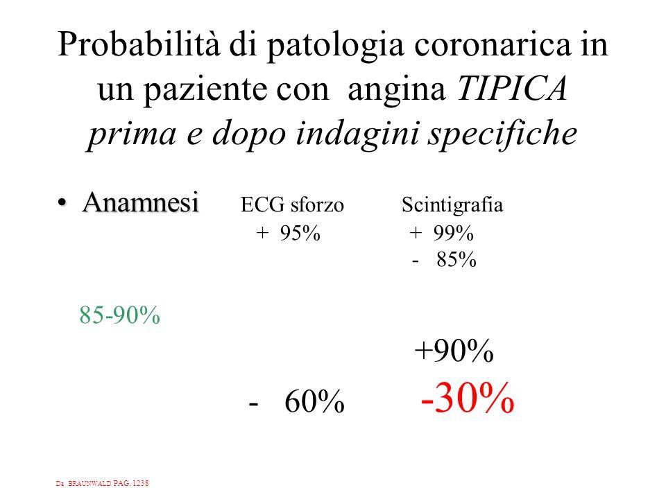 Probabilità di patologia coronarica in un paziente con angina TIPICA prima e dopo indagini specifiche AnamnesiAnamnesi ECG sforzo Scintigrafia + 95% +