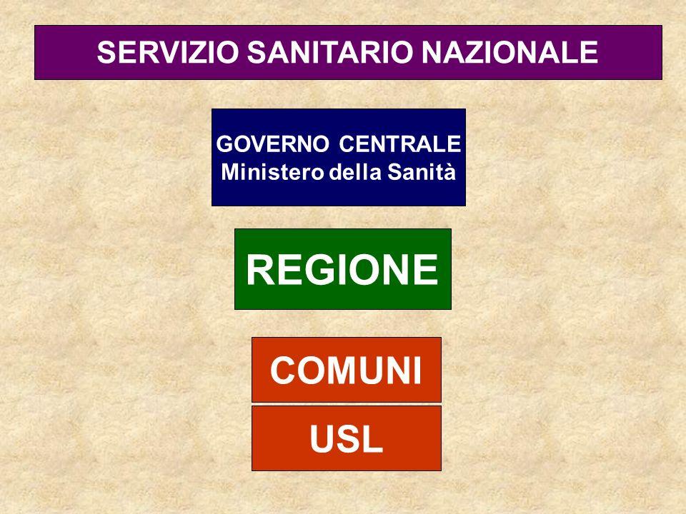 GOVERNO CENTRALE Ministero della Sanità REGIONE USL SERVIZIO SANITARIO NAZIONALE COMUNI
