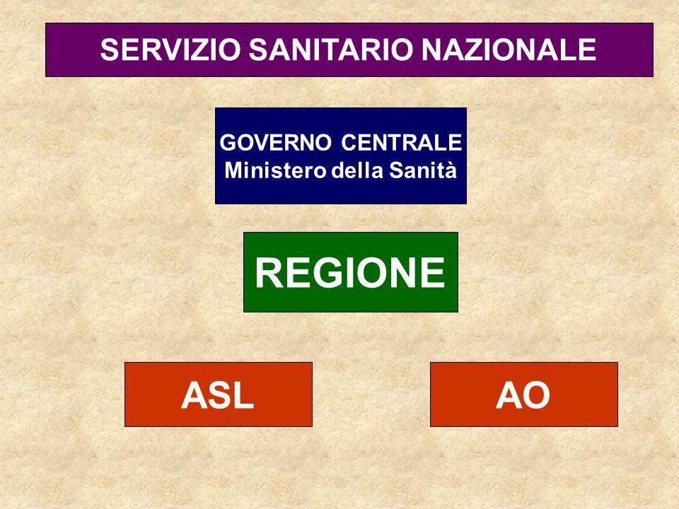GOVERNO CENTRALE Ministero della Sanità REGIONE ASL SERVIZIO SANITARIO NAZIONALE AO