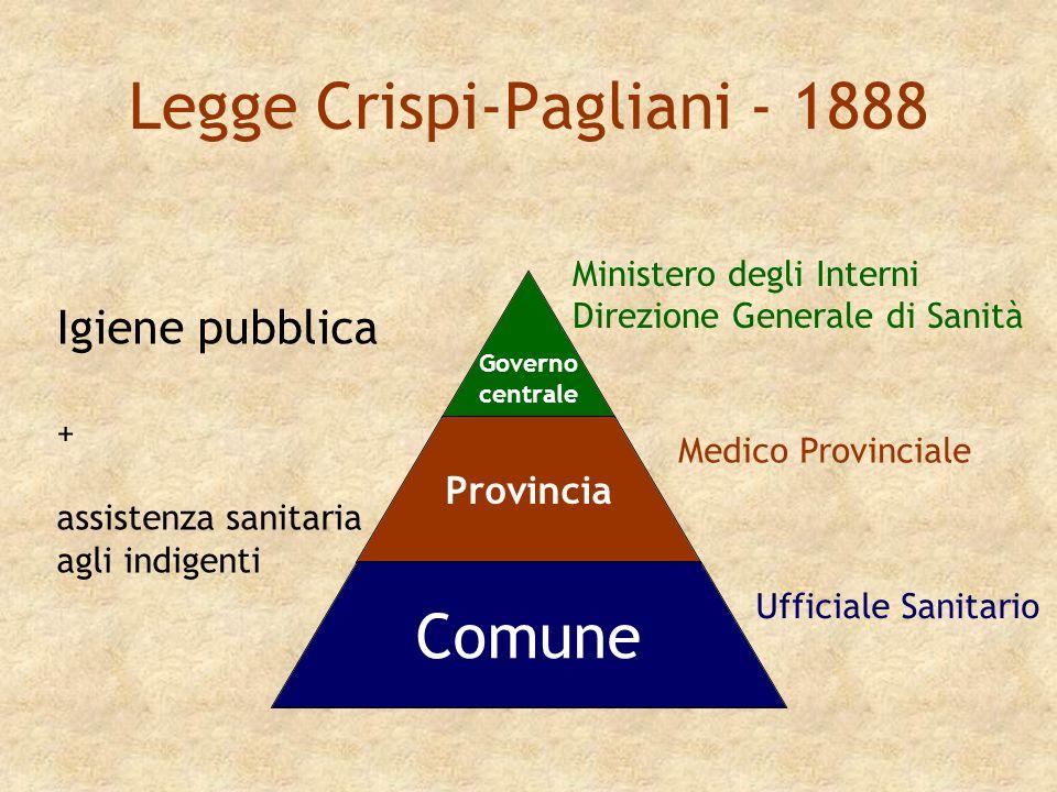 Legge Crispi-Pagliani - 1888 Governo centrale Provincia Comune Ministero degli Interni Direzione Generale di Sanità Medico Provinciale Ufficiale Sanit