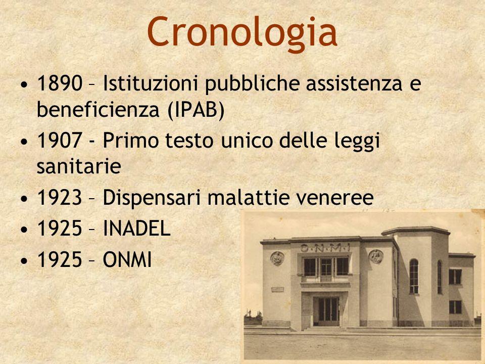 1927 – Consorzi provinciali antitubercolari 1933 – INAIL 1934 – Secondo testo unico delle leggi sanitarie 1935 – INPS 1942 – ENPAS 1943 – INAM Inam di Novara