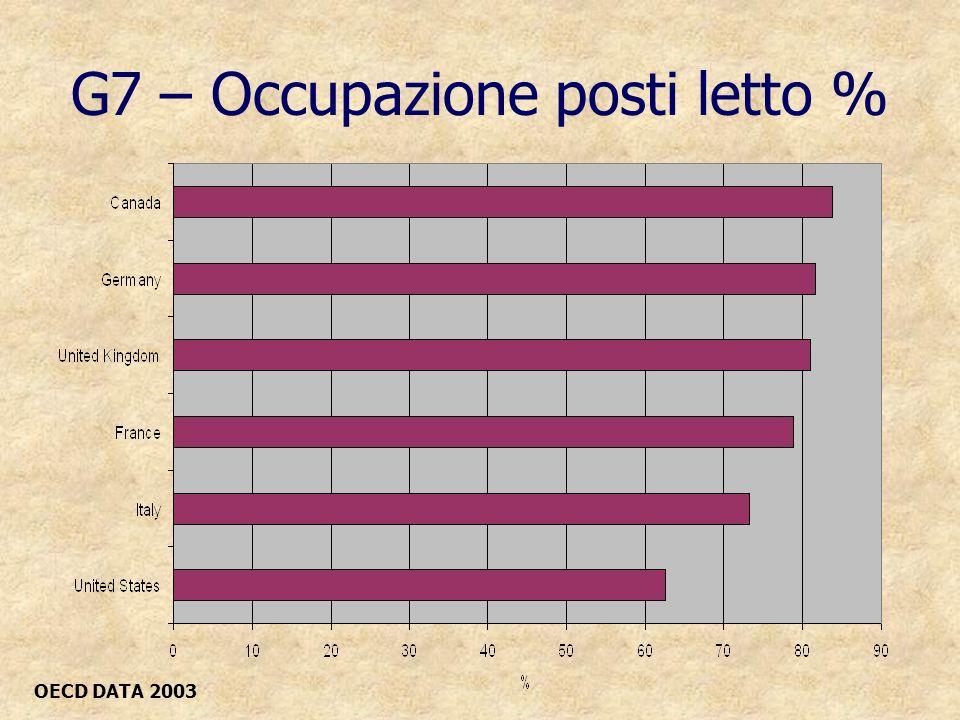 G7 – Occupazione posti letto % OECD DATA 2003