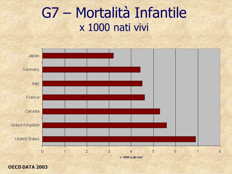 G7 – Mortalità Infantile x 1000 nati vivi OECD DATA 2003